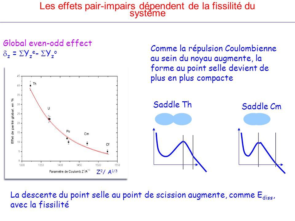 Les effets pair-impairs dépendent de la fissilité du système Global even-odd effect z = Y z e - Y z o Comme la répulsion Coulombienne au sein du noyau