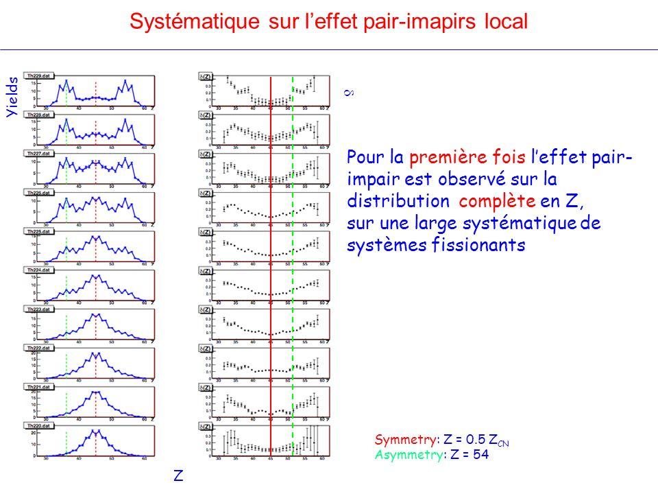 Systématique sur leffet pair-imapirs local Yields Z Symmetry: Z = 0.5 Z CN Asymmetry: Z = 54 Pour la première fois leffet pair- impair est observé sur