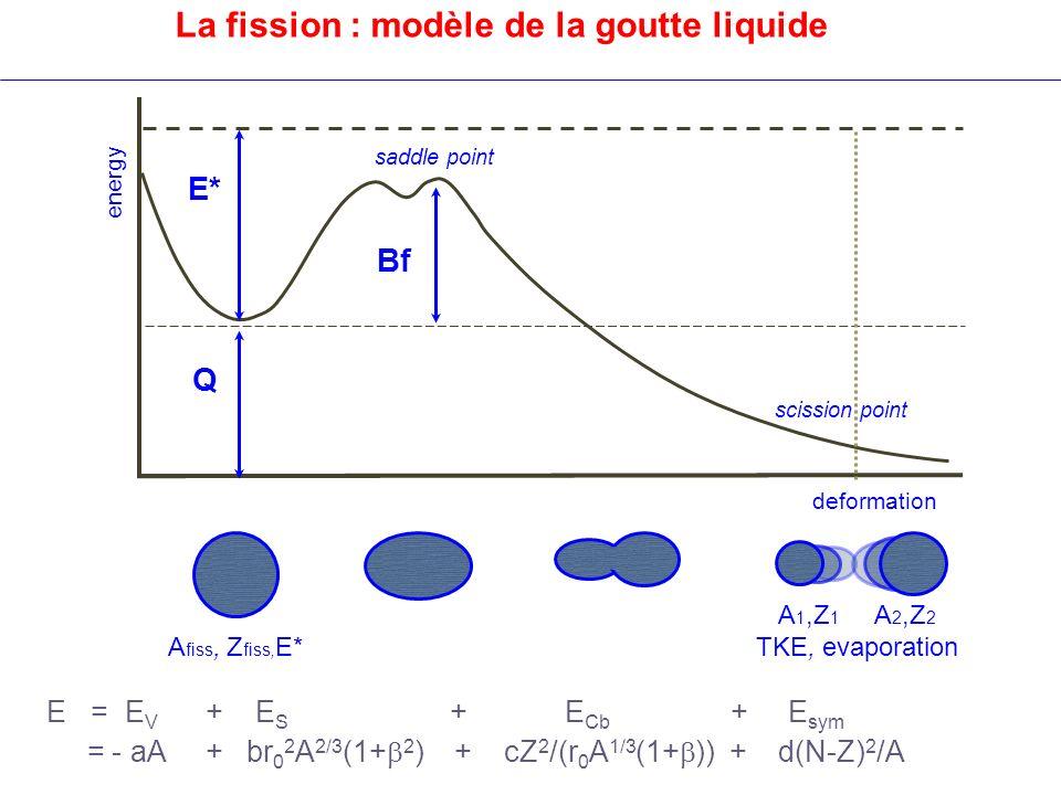 La fission : modèle de la goutte liquide Bf Q E* deformation energy saddle point scission point A 1,Z 1 A 2,Z 2 TKE, evaporation A fiss, Z fiss, E* E