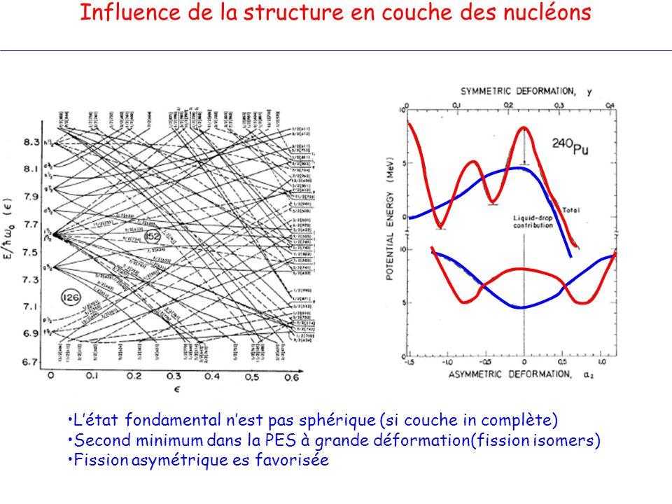 Influence de la structure en couche des nucléons Létat fondamental nest pas sphérique (si couche in complète) Second minimum dans la PES à grande défo