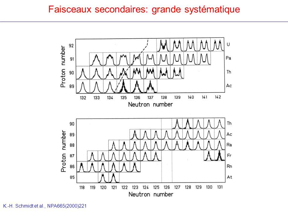Faisceaux secondaires: grande systématique K.-H. Schmidt et al., NPA665(2000)221