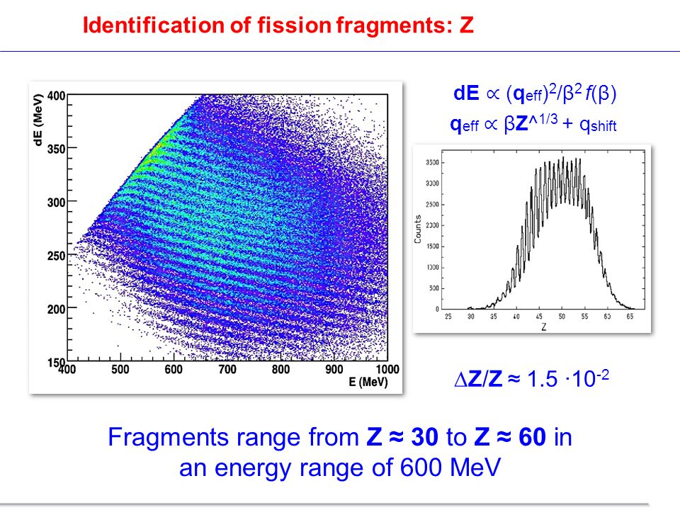 Fragments range from Z 30 to Z 60 in an energy range of 600 MeV Z/Z 1.5 ·10 -2 Identification of fission fragments: Z q eff βZ^ 1/3 + q shift dE (q ef
