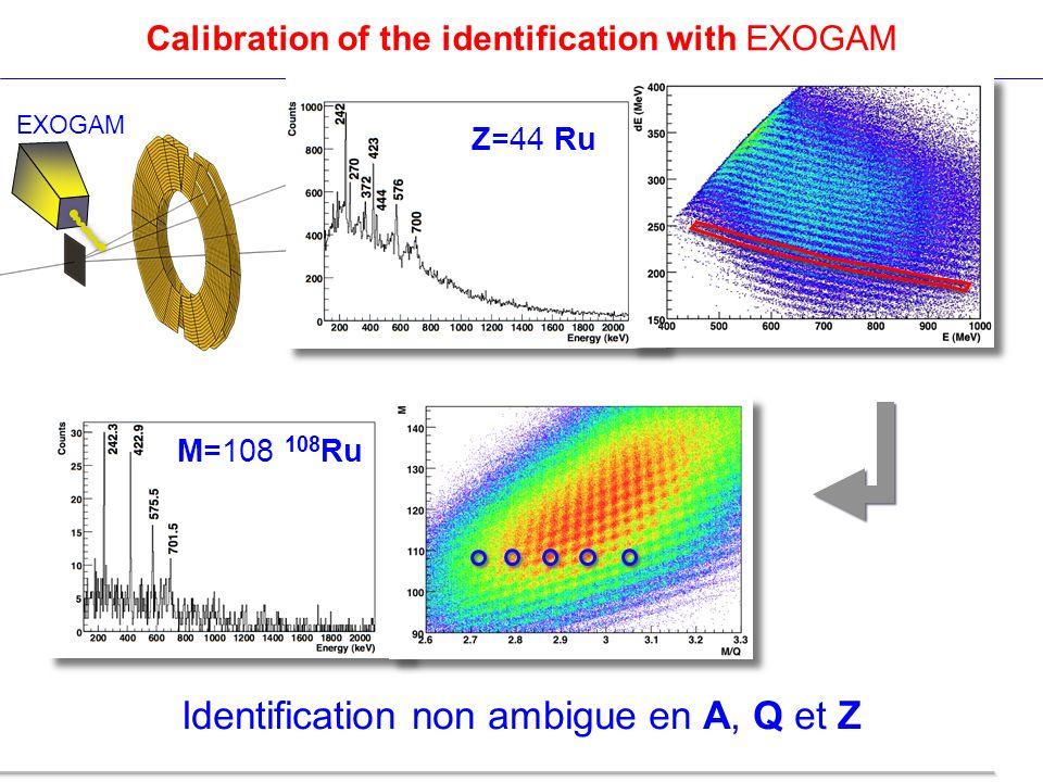 Identification non ambigue en A, Q et Z Calibration of the identification with EXOGAM Z=44 Ru M=108 108 Ru EXOGAM