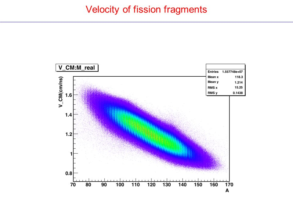 Velocity of fission fragments