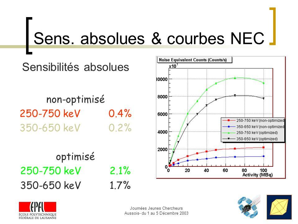 Journées Jeunes Chercheurs Aussois- du 1 au 5 Décembre 2003 Sens. absolues & courbes NEC Sensibilités absolues non-optimisé 250-750 keV0.4% 350-650 ke