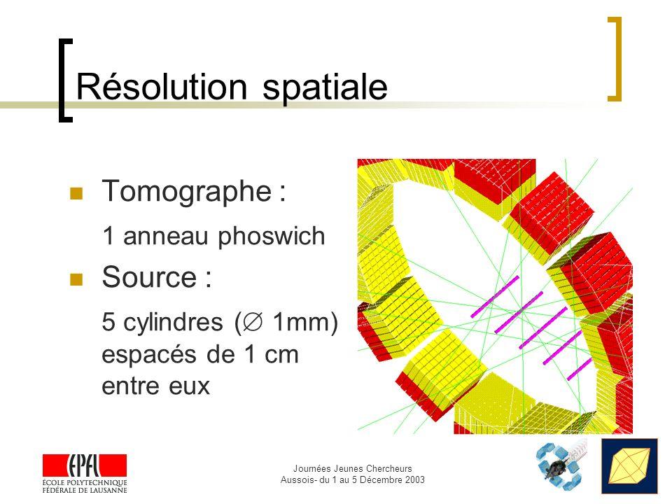 Journées Jeunes Chercheurs Aussois- du 1 au 5 Décembre 2003 Résolution spatiale Tomographe : 1 anneau phoswich Source : 5 cylindres ( 1mm) espacés de