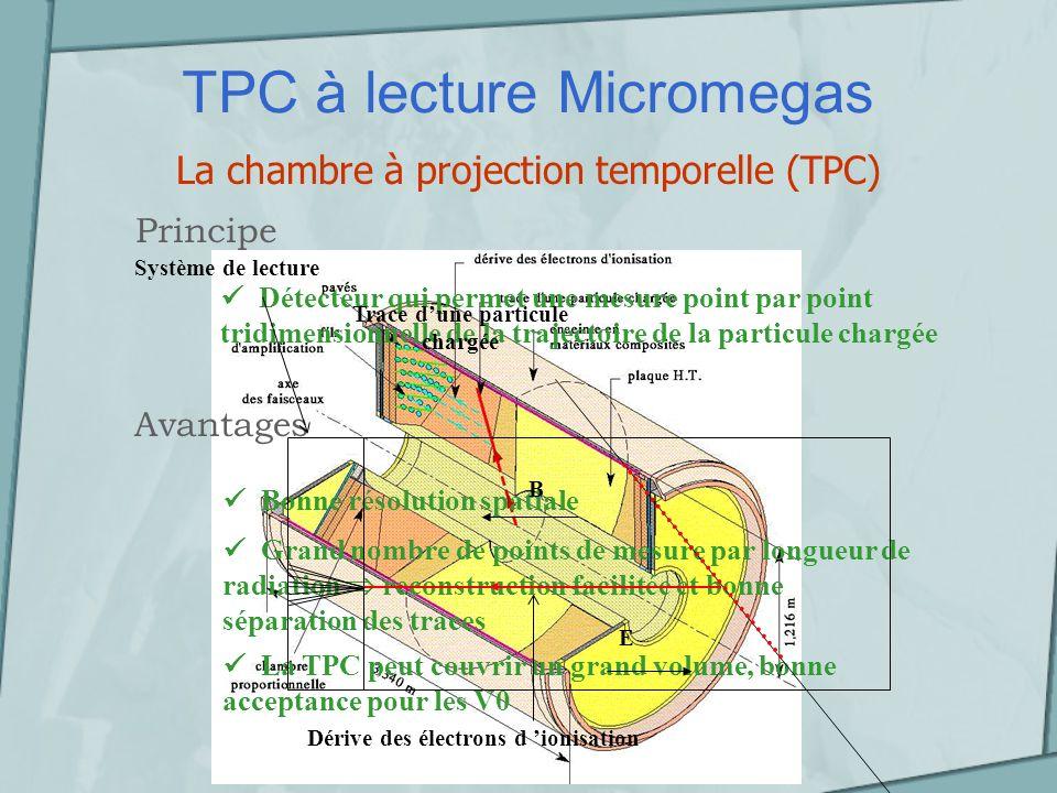 TPC à lecture Micromegas Micromegas (MICRO MEsh GAseous Structure) Principe Propriétés et performances du détecteur Uniformité du champ électrique dans lespace damplification et faible gap stabilité du gain La microgrille permet dune part le passage de la totalité des électrons, crées dans lespace de conversion par la particule incidente, vers lespace damplification et dautre part une collection rapide et efficace des ions qui remontent de lanode Faible effet E B