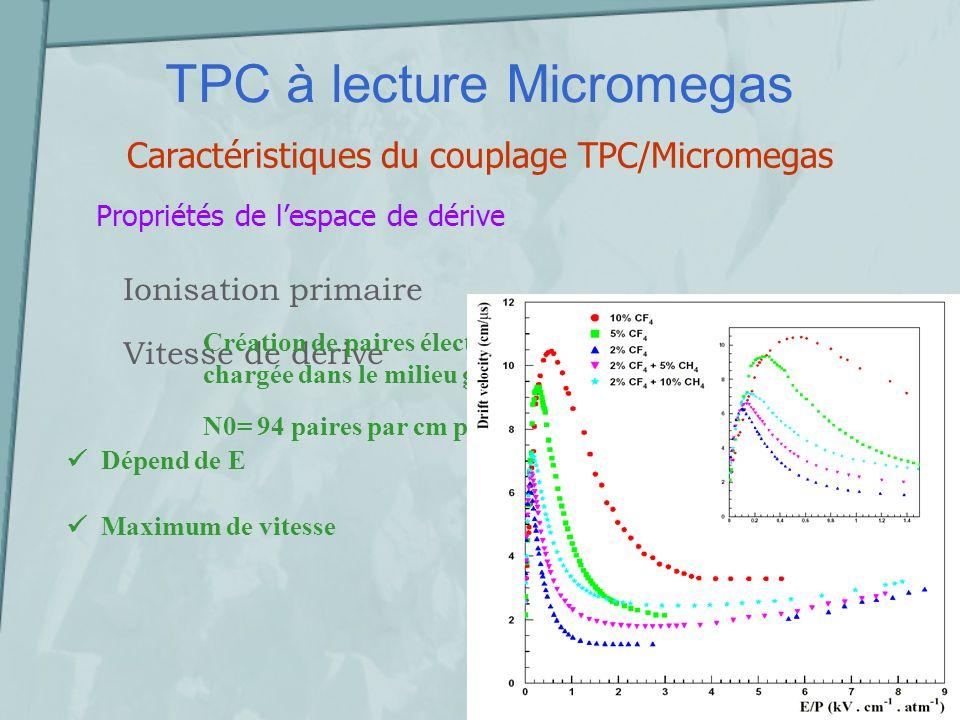TPC à lecture Micromegas Caractéristiques du couplage TPC/Micromegas Diffusion transverse Diffusion longitudinale Diffusion t ~ 500 microns/ (cm) dans lespace de dérive Effet de B B permet de réduire t l détermine la résolution en z