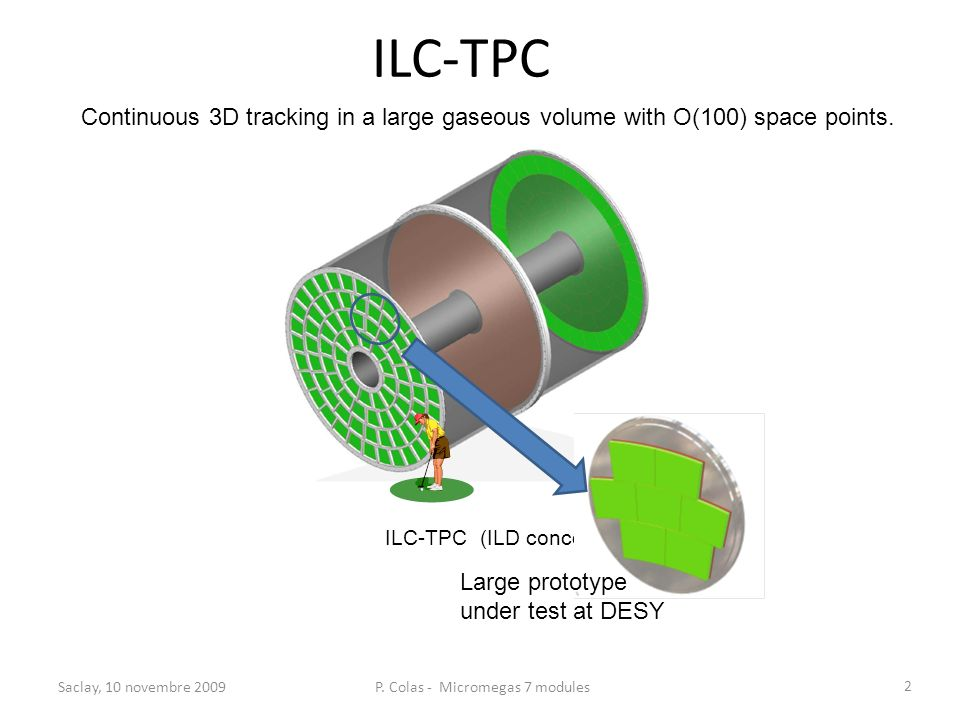 ILC-TPC Continuous 3D tracking in a large gaseous volume with O(100) space points. ILC-TPC (ILD concept) Large prototype under test at DESY Saclay, 10