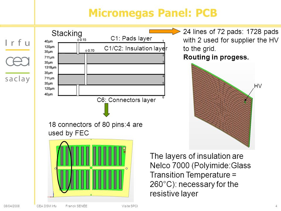 CEA DSM Irfu 08/04/2008Franck SENÉE Visite SPCI4 Micromegas Panel: PCB C1: Pads layer C6: Connectors layer Stacking C1/C2: Insulation layer The layers