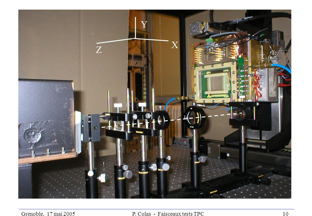 Grenoble, 17 mai 2005P. Colas - Faisceaux tests TPC10 X Y Z