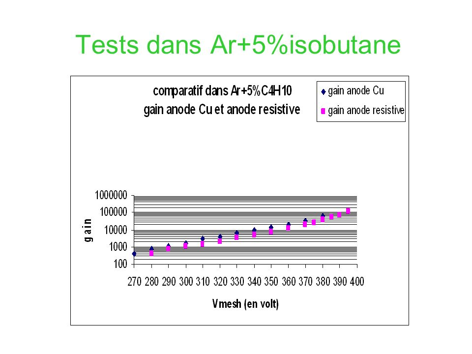 Tests dans Ar+5%isobutane