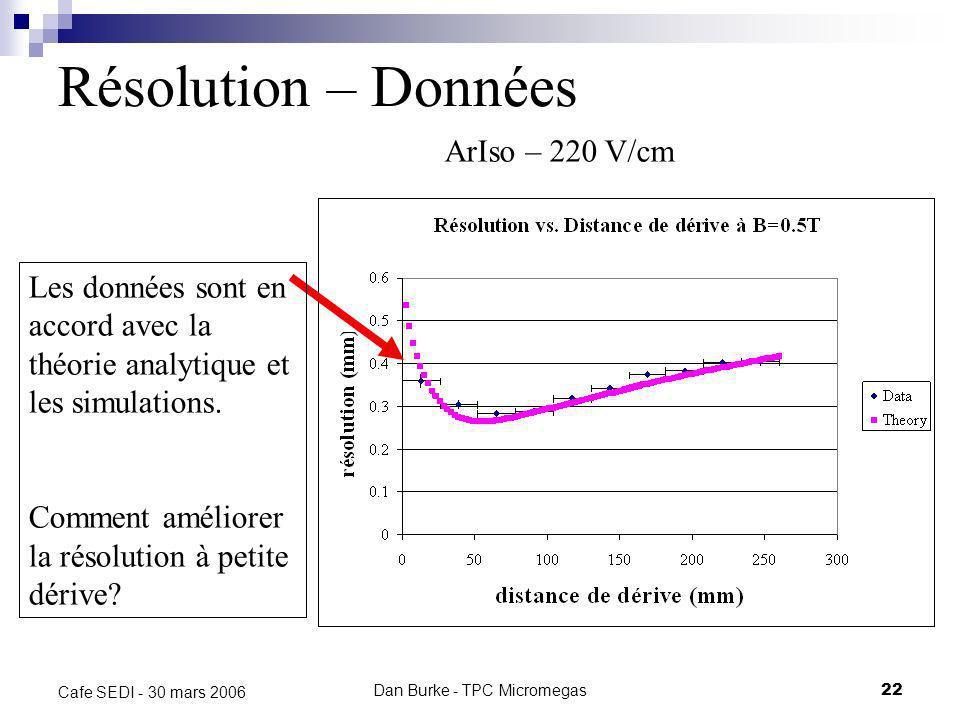 Dan Burke - TPC Micromegas21 Cafe SEDI - 30 mars 2006 Simulation Simulation de la résolution transverse dun TPC Micromégas (par Khalil Boudjemline, Ca