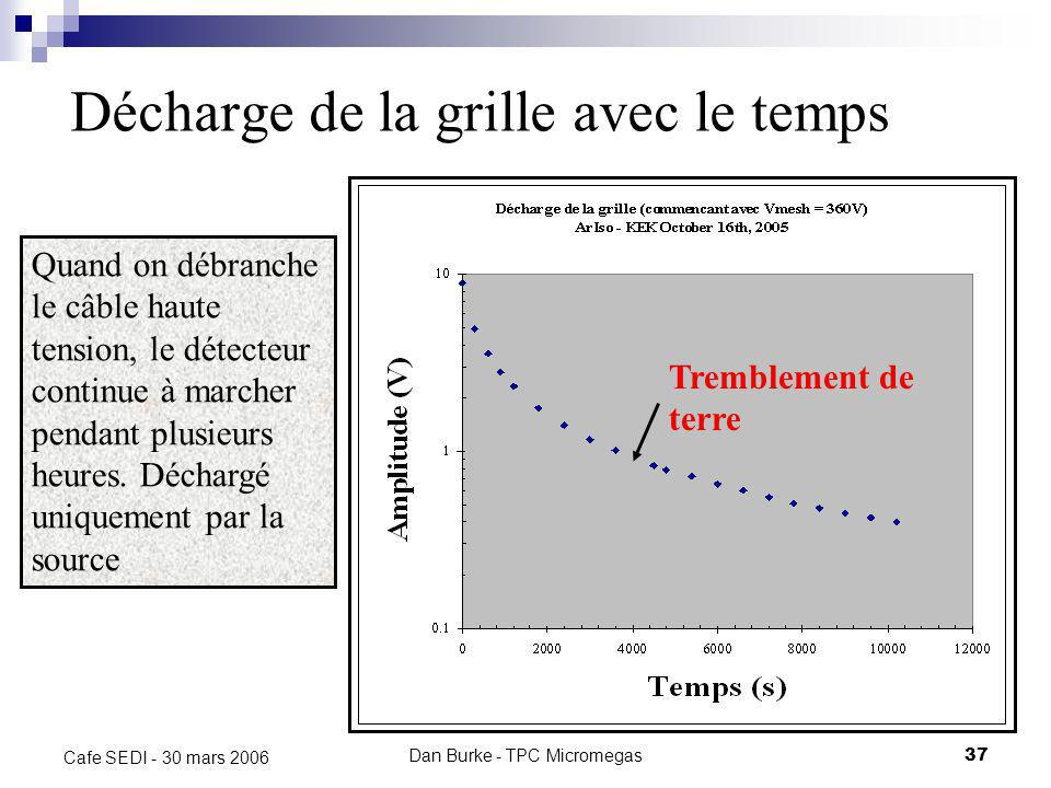 Dan Burke - TPC Micromegas36 Cafe SEDI - 30 mars 2006 Gain Gain dépasse 10 6 – la feuille résistive stabilise Micromégas *points mesurés avec le coura
