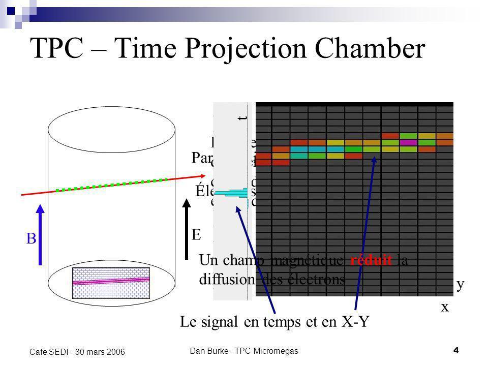 Dan Burke - TPC Micromegas4 Cafe SEDI - 30 mars 2006 TPC – Time Projection Chamber E Particule ionisante Électrons séparés des ions Les électrons diffusent et dérivent à cause du champ électrique Le signal en temps et en X-Y B t x y Un champ magnétique réduit la diffusion des électrons
