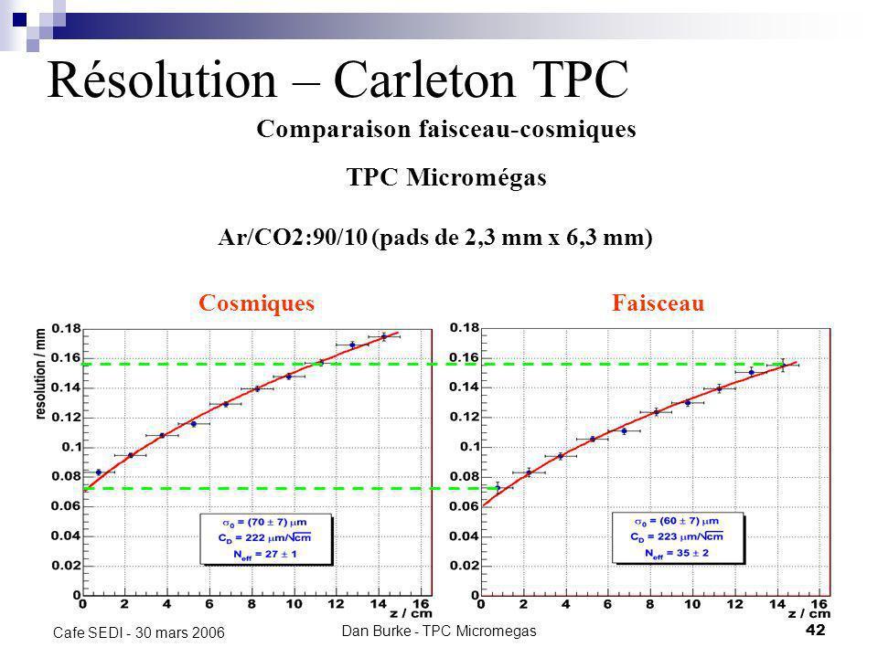 Dan Burke - TPC Micromegas41 Cafe SEDI - 30 mars 2006 Résolution – Carleton TPC Ar/iC4H10:95/5 TPC Micromegas avec feuille résistive (pads de 2,3 mm x