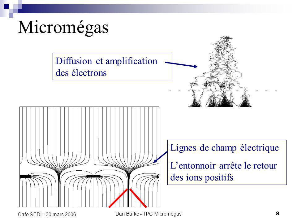 Dan Burke - TPC Micromegas8 Cafe SEDI - 30 mars 2006 Micromégas Diffusion et amplification des électrons Lignes de champ électrique Lentonnoir arrête le retour des ions positifs