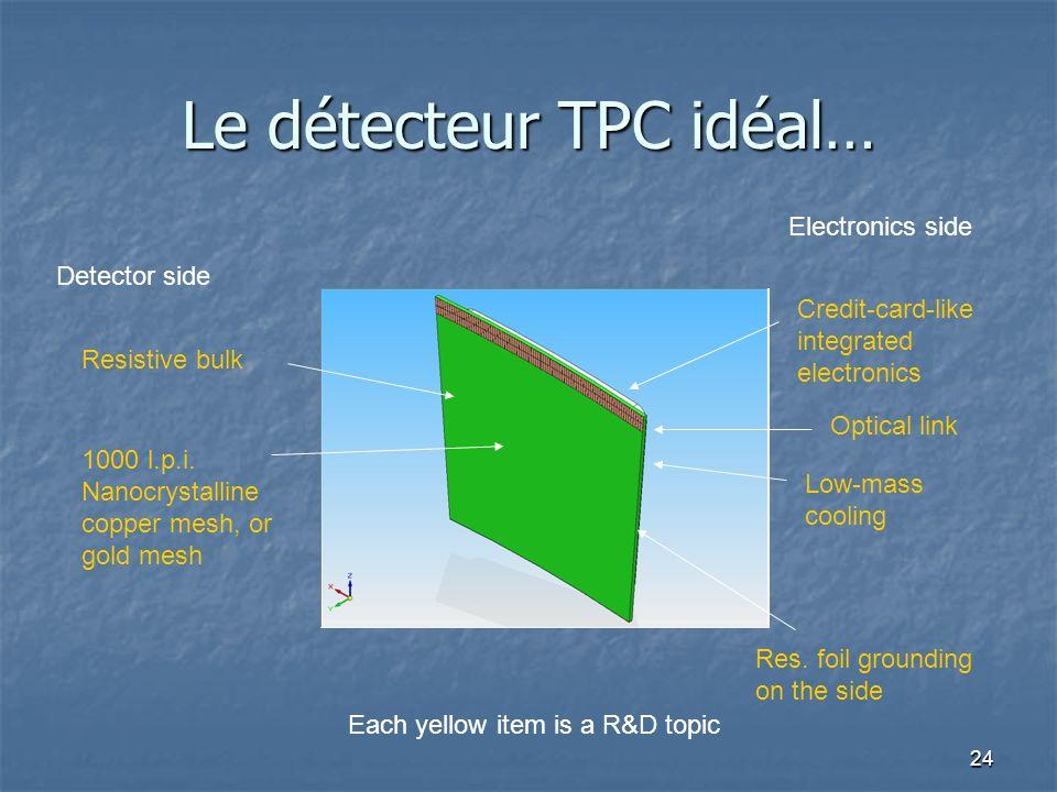 24 Le détecteur TPC idéal… Detector side Electronics side Resistive bulk 1000 l.p.i. Nanocrystalline copper mesh, or gold mesh Credit-card-like integr
