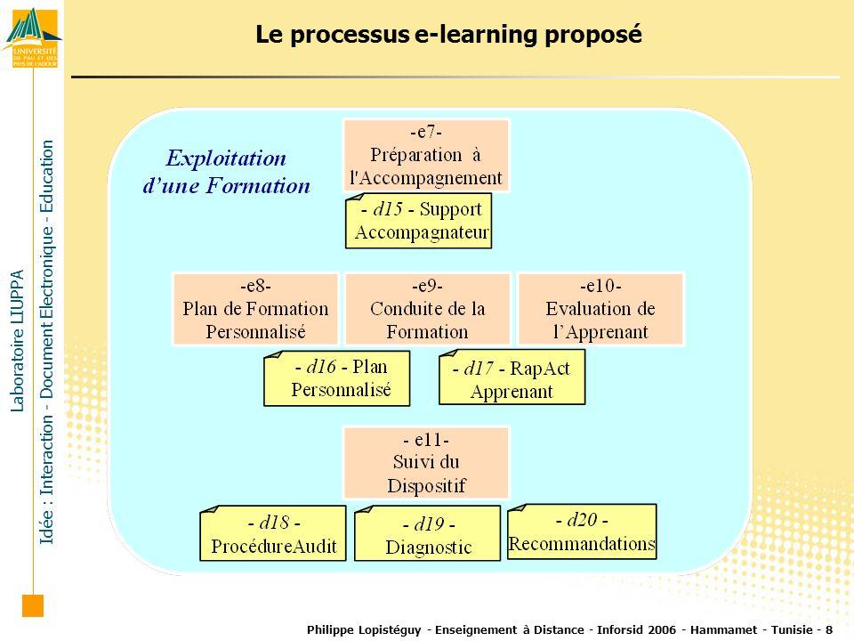 Laboratoire LIUPPA Idée : Interaction - Document Electronique - Education Philippe Lopistéguy - Enseignement à Distance - Inforsid 2006 - Hammamet - T