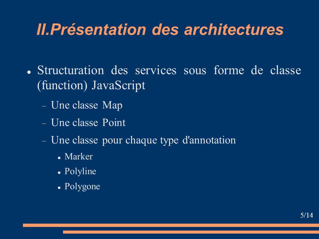 II.Présentation des architectures Structuration des services sous forme de classe (function) JavaScript Une classe Map Une classe Point Une classe pou