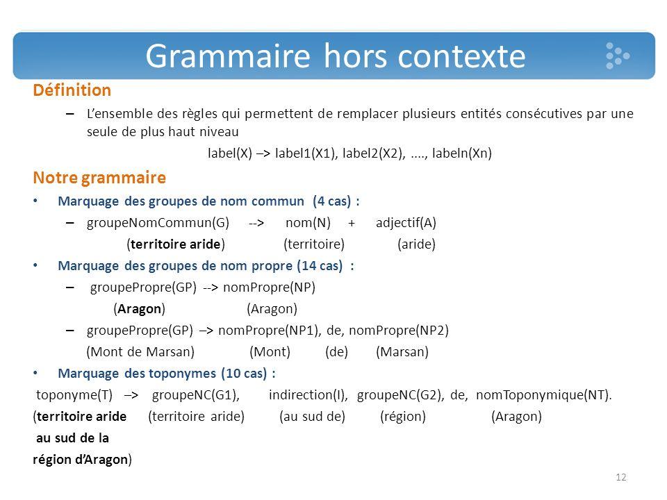 Grammaire hors contexte Définition – Lensemble des règles qui permettent de remplacer plusieurs entités consécutives par une seule de plus haut niveau label(X) –> label1(X1), label2(X2),...., labeln(Xn) Notre grammaire Marquage des groupes de nom commun (4 cas) : – groupeNomCommun(G) --> nom(N) + adjectif(A) (territoire aride) (territoire) (aride) Marquage des groupes de nom propre (14 cas) : – groupePropre(GP) --> nomPropre(NP) (Aragon) (Aragon) – groupePropre(GP) –> nomPropre(NP1), de, nomPropre(NP2) (Mont de Marsan) (Mont) (de) (Marsan) Marquage des toponymes (10 cas) : toponyme(T) –> groupeNC(G1), indirection(I), groupeNC(G2), de, nomToponymique(NT).