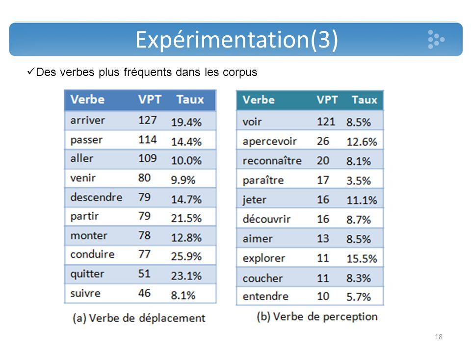 Expérimentation(3) Des verbes plus fréquents dans les corpus 18