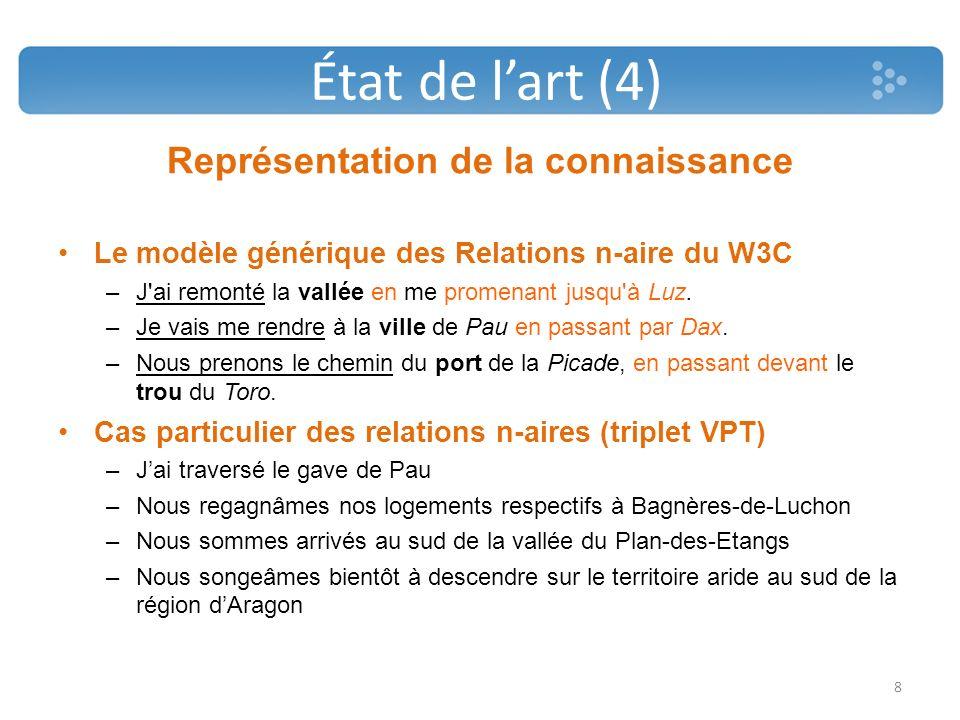 Représentation de la connaissance Le modèle générique des Relations n-aire du W3C –J'ai remonté la vallée en me promenant jusqu'à Luz. –Je vais me ren