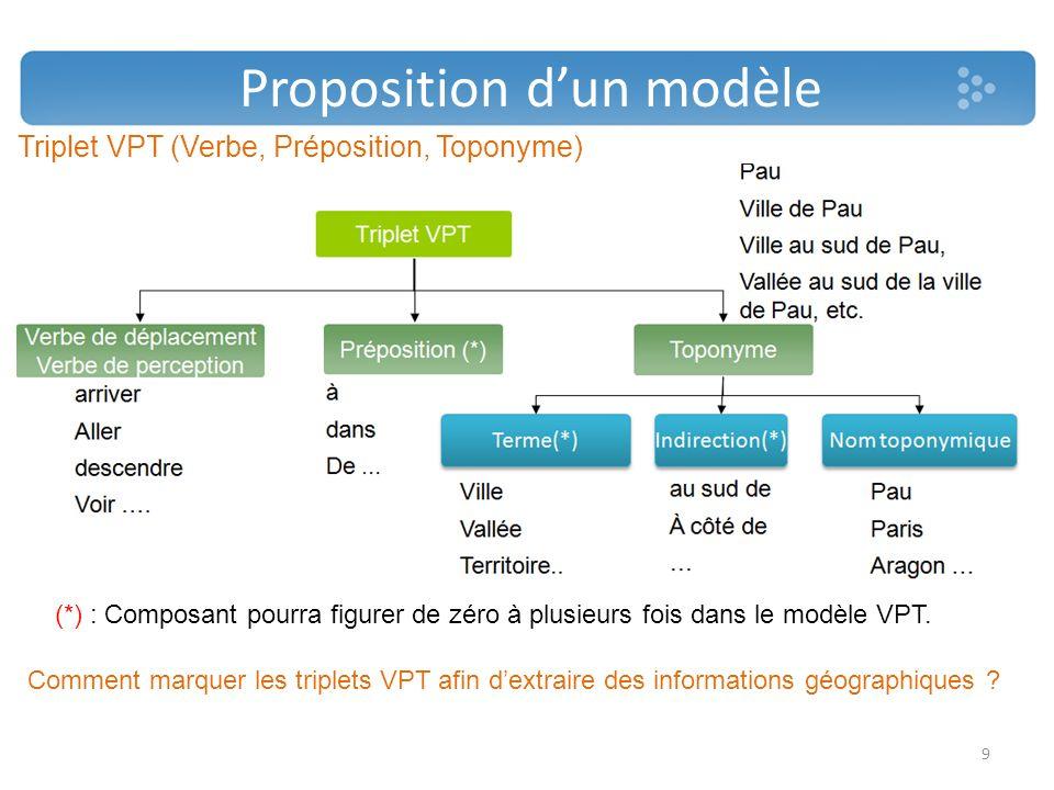 Proposition dun modèle Triplet VPT (Verbe, Préposition, Toponyme) Comment marquer les triplets VPT afin dextraire des informations géographiques ? 9 (