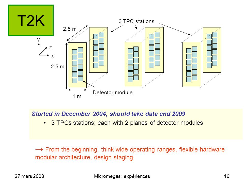 27 mars 2008Micromegas : expériences16 T2K Started in December 2004, should take data end 2009 3 TPCs stations; each with 2 planes of detector modules 3 TPC stations 1 m 2.5 m x y z Detector module From the beginning, think wide operating ranges, flexible hardware modular architecture, design staging