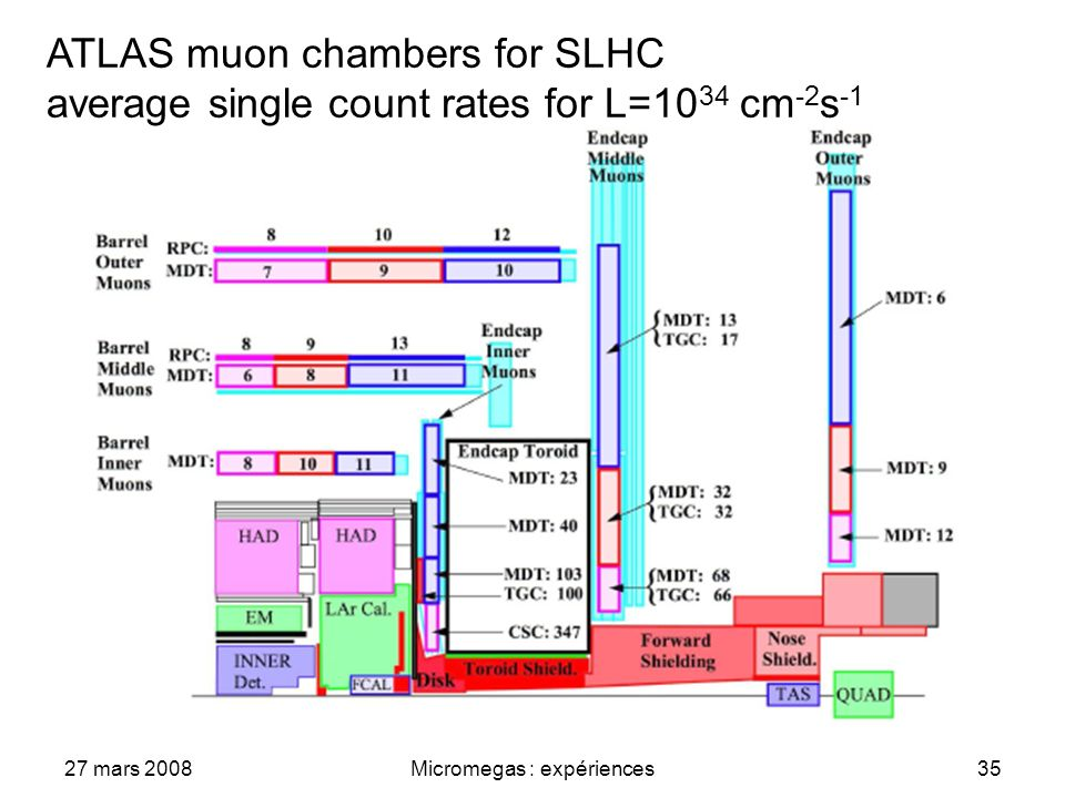 27 mars 2008Micromegas : expériences35 ATLAS muon chambers for SLHC average single count rates for L=10 34 cm -2 s -1