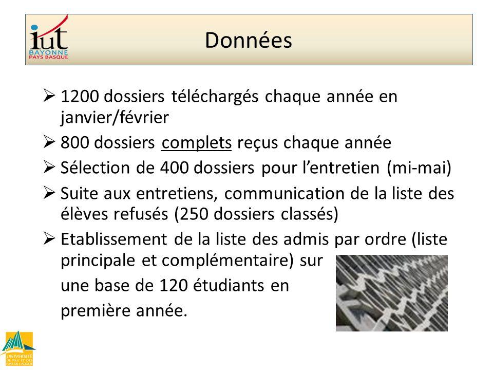 Données 1200 dossiers téléchargés chaque année en janvier/février 800 dossiers complets reçus chaque année Sélection de 400 dossiers pour lentretien (
