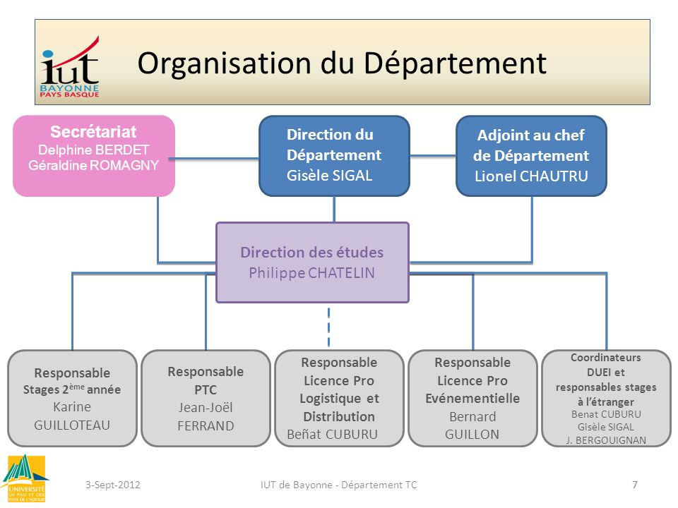73-Sept-2012 Organisation du Département IUT de Bayonne - Département TC7 Direction du Département Gisèle SIGAL Adjoint au chef de Département Lionel