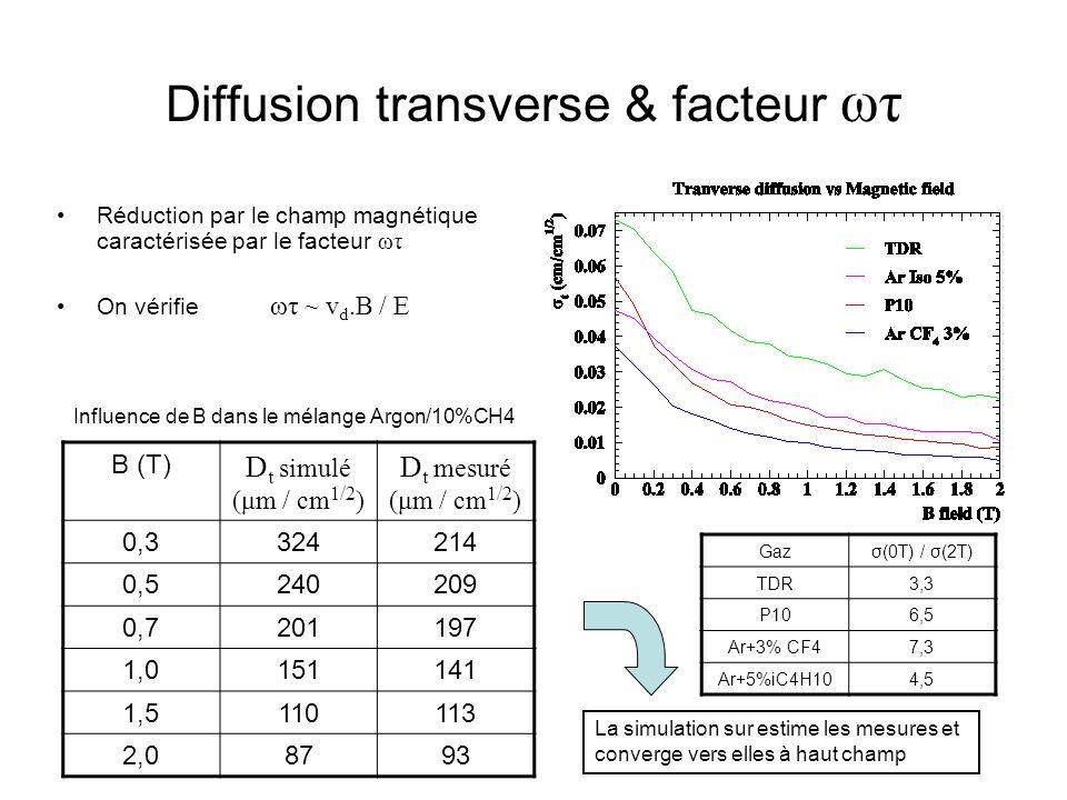 Diffusion transverse & facteur ωτ Réduction par le champ magnétique caractérisée par le facteur ωτ On vérifie ωτ ~ v d.B / E B (T) D t simulé (μm / cm