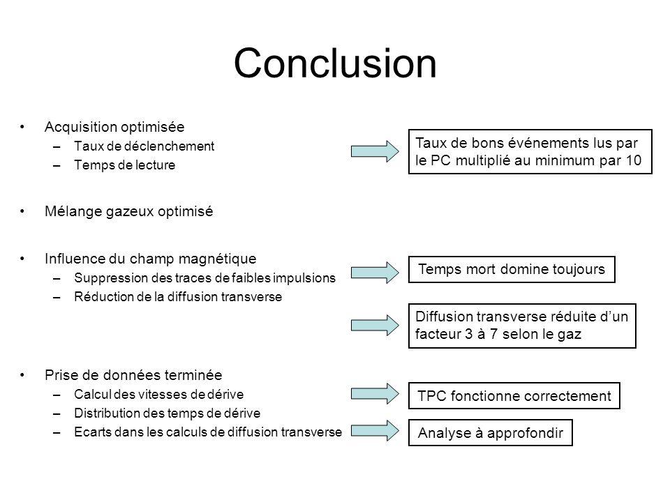 Prise de données terminée –Calcul des vitesses de dérive –Distribution des temps de dérive –Ecarts dans les calculs de diffusion transverse Conclusion