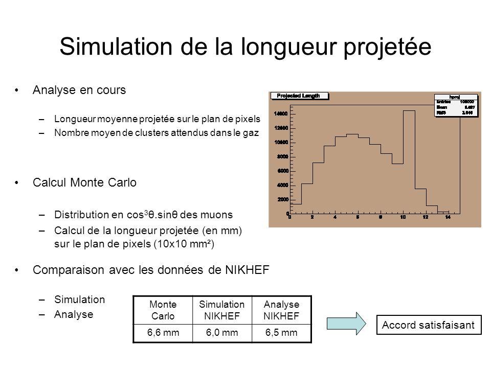 Simulation de la longueur projetée Calcul Monte Carlo –Distribution en cos 3 θ.sinθ des muons –Calcul de la longueur projetée (en mm) sur le plan de p