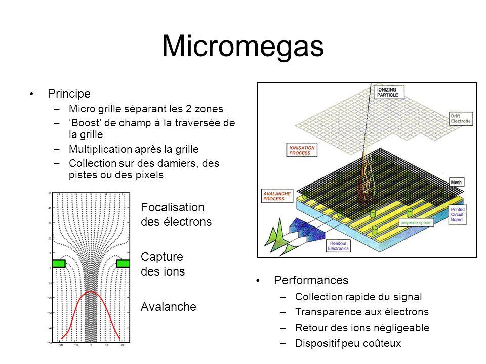 Micromegas Principe –Micro grille séparant les 2 zones –Boost de champ à la traversée de la grille –Multiplication après la grille –Collection sur des