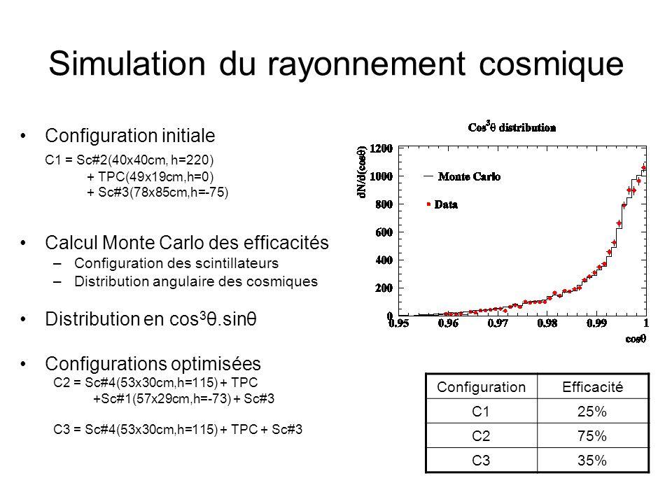 Optimisation des taux de déclenchement Config.Taux simuléTaux mesuré C10,7 Hz0,3 Hz C20,5 Hz0,6 Hz C31,8 Hz3,5 Hz Taux de déclenchement –Taux cosmique à travers le scintillateur le plus haut de 18 Hz –Déduction du taux de déclenchement par calcul Monte Carlo Temps de lecture –Réduction de 20 à 3 s –Calcul Monte Carlo des taux de déclenchements lus –Calcul Monte Carlo des taux de bons déclenchements lus Config.Taux lusTaux bons lus C10,05 Hz0,01 Hz C20,2 Hz0,15 Hz C30,3 Hz0,1 Hz