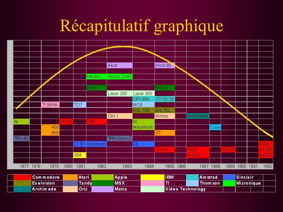 (C) Philippe ROOSE - IUT Informatique de Bayonne/LIUPPA - 2002 24 Atari : évolutions Février 1986, les 520 STF et 1040 STF (élu ordinateur de l année) sont lancés sur le marché français en gommant les principaux défauts du 520 ST : TOS en ROM, le lecteur de disquette et l alimentation sont intégrés dans l unité centrale.
