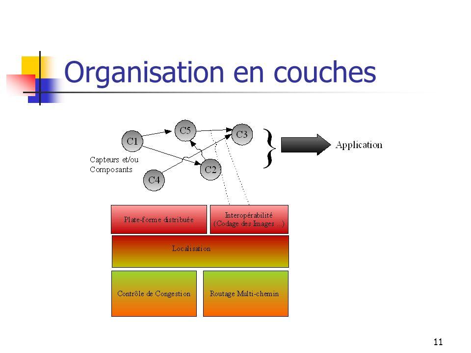 11 Organisation en couches