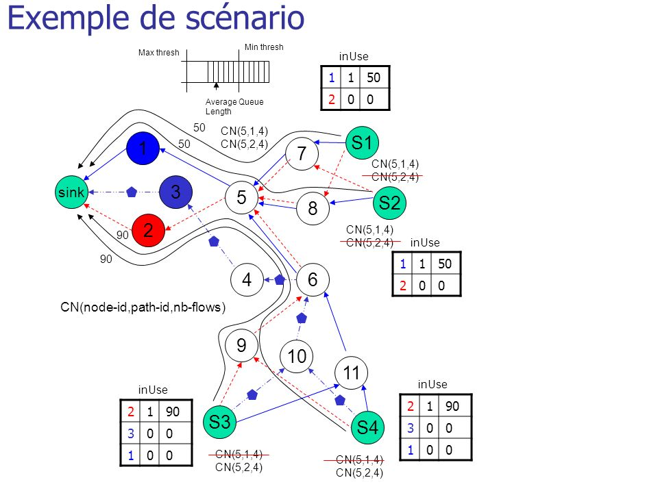Exemple de scénario S1 1 2 5 6 sink 3 4 S3 S4 2190 300 100 inUse 7 10 S2 8 9 inUse 1150 200 inUse 11 Min thresh Max thresh Average Queue Length 50 CN(