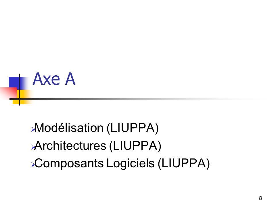 8 Axe A Modélisation (LIUPPA) Architectures (LIUPPA) Composants Logiciels (LIUPPA)