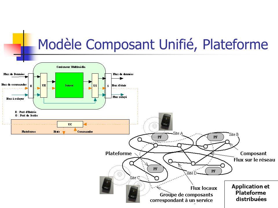 9 Modèle Composant Unifié, Plateforme Plateforme Flux locaux Groupe de composants correspondant à un service Composant Flux sur le réseau Application