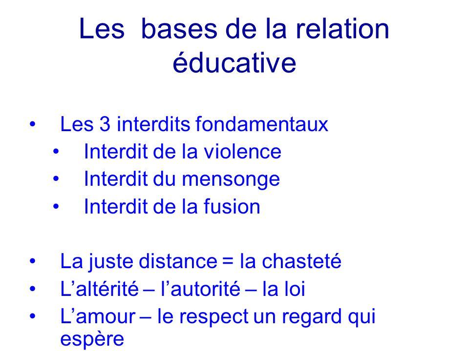 Les bases de la relation éducative Les 3 interdits fondamentaux Interdit de la violence Interdit du mensonge Interdit de la fusion La juste distance =