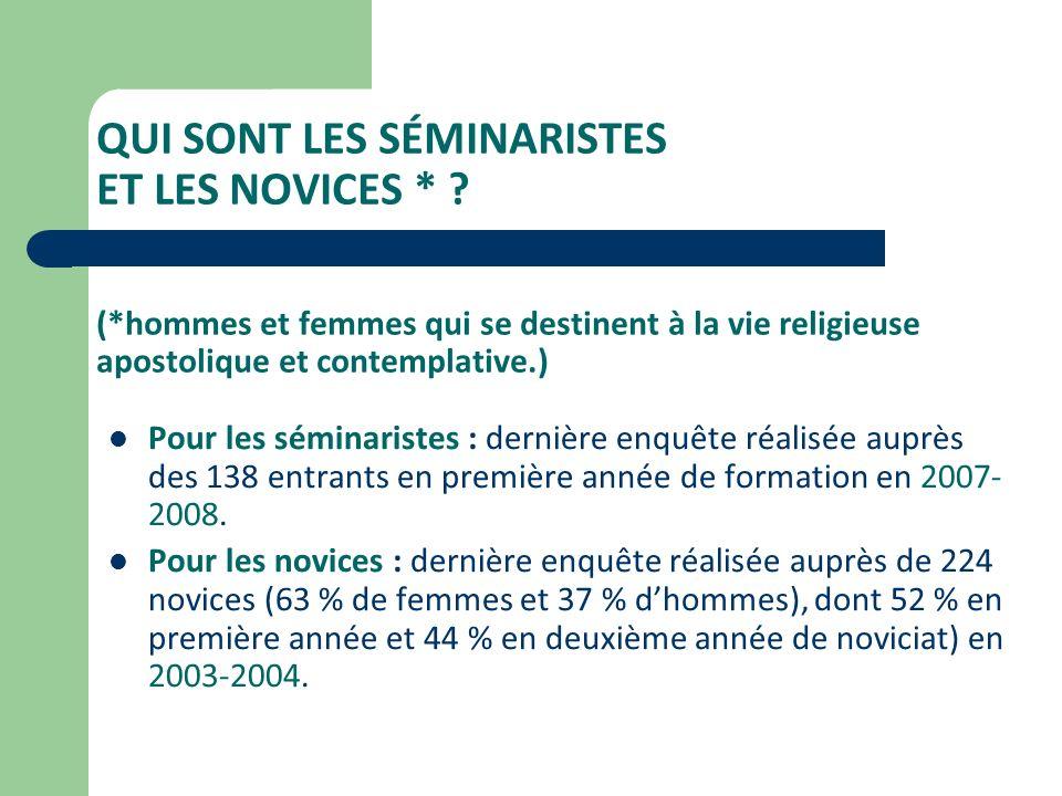Les ordinations en France : 1946-2002