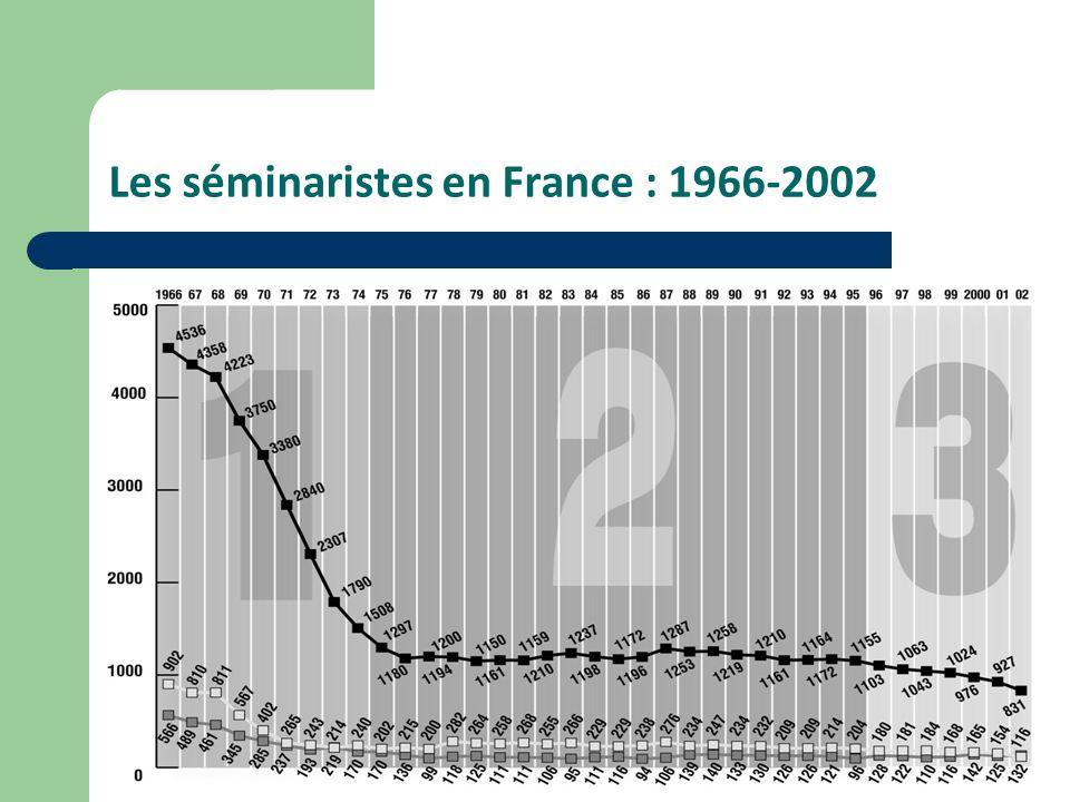 Les séminaristes en France : 1966-2002