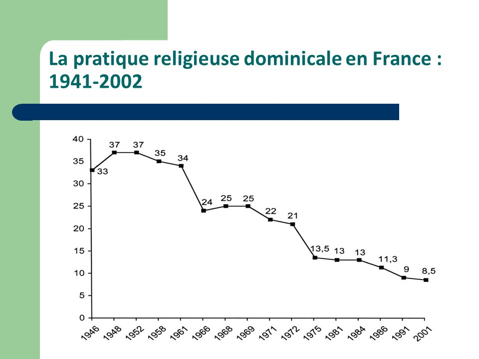 La pratique religieuse dominicale en France : 1941-2002