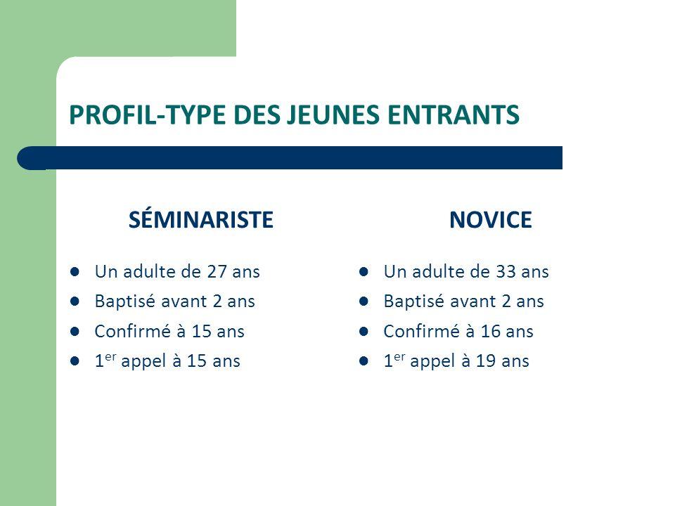 PROFIL-TYPE DES JEUNES ENTRANTS SÉMINARISTE Un adulte de 27 ans Baptisé avant 2 ans Confirmé à 15 ans 1 er appel à 15 ans NOVICE Un adulte de 33 ans Baptisé avant 2 ans Confirmé à 16 ans 1 er appel à 19 ans