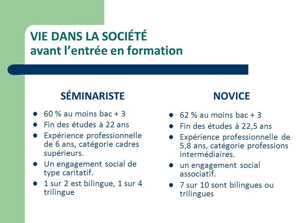VIE DANS LA SOCIÉTÉ avant lentrée en formation SÉMINARISTE 60 % au moins bac + 3 Fin des études à 22 ans Expérience professionnelle de 6 ans, catégorie cadres supérieurs.