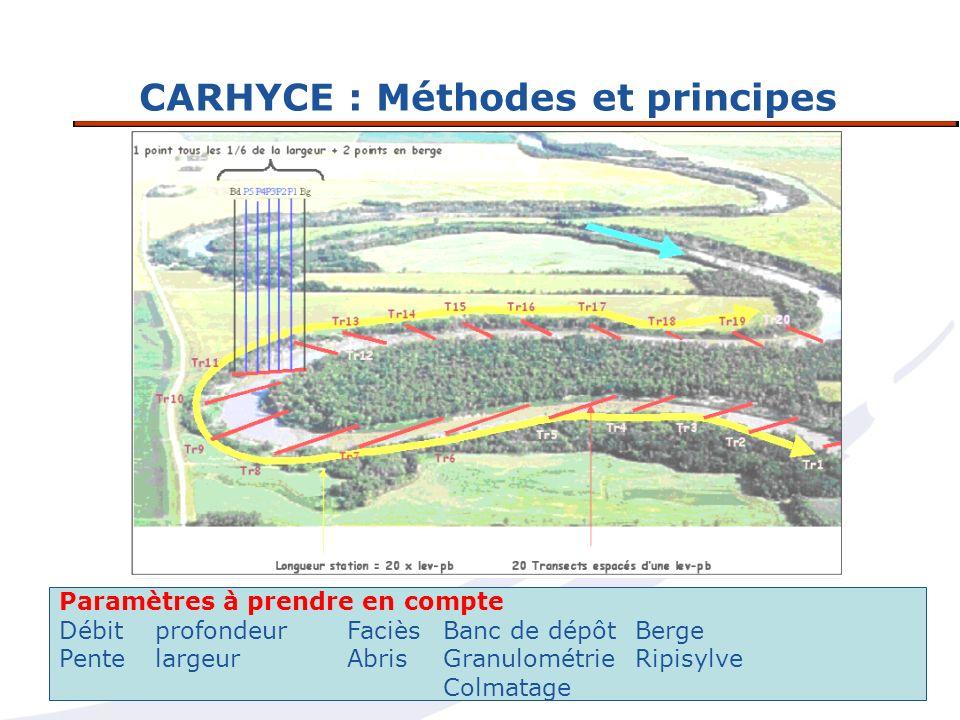 CARHYCE : Méthodes et principes Paramètres à prendre en compte DébitprofondeurFacièsBanc de dépôtBerge PentelargeurAbrisGranulométrieRipisylve Colmata