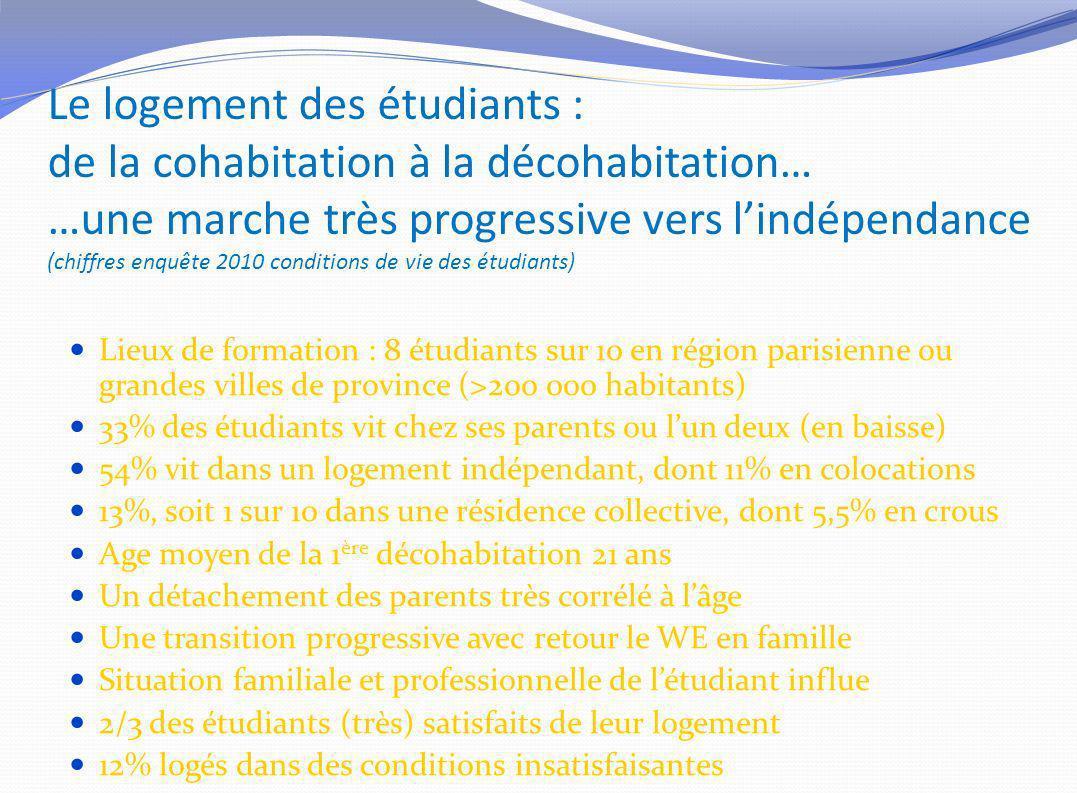 Le logement des étudiants : de la cohabitation à la décohabitation… …une marche très progressive vers lindépendance (chiffres enquête 2010 conditions